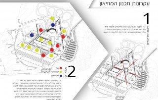 עקרונות תכנון המוזיאון
